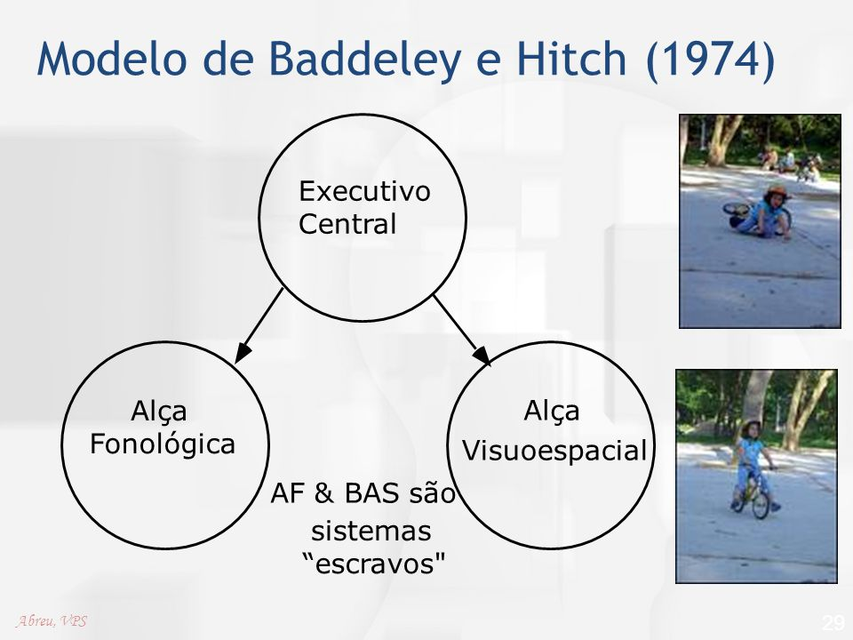 Modelo de Baddeley e Hitch (1974)