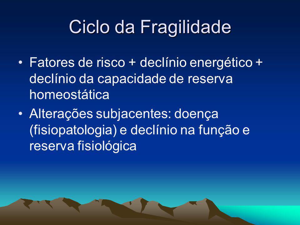 Ciclo da Fragilidade Fatores de risco + declínio energético + declínio da capacidade de reserva homeostática.