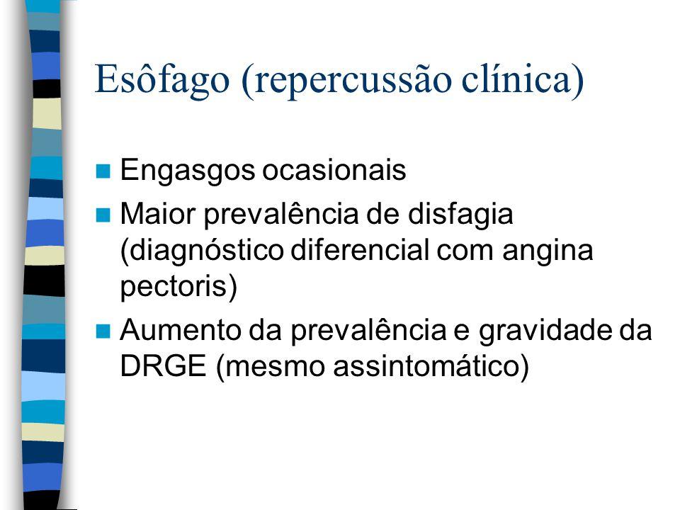 Esôfago (repercussão clínica)