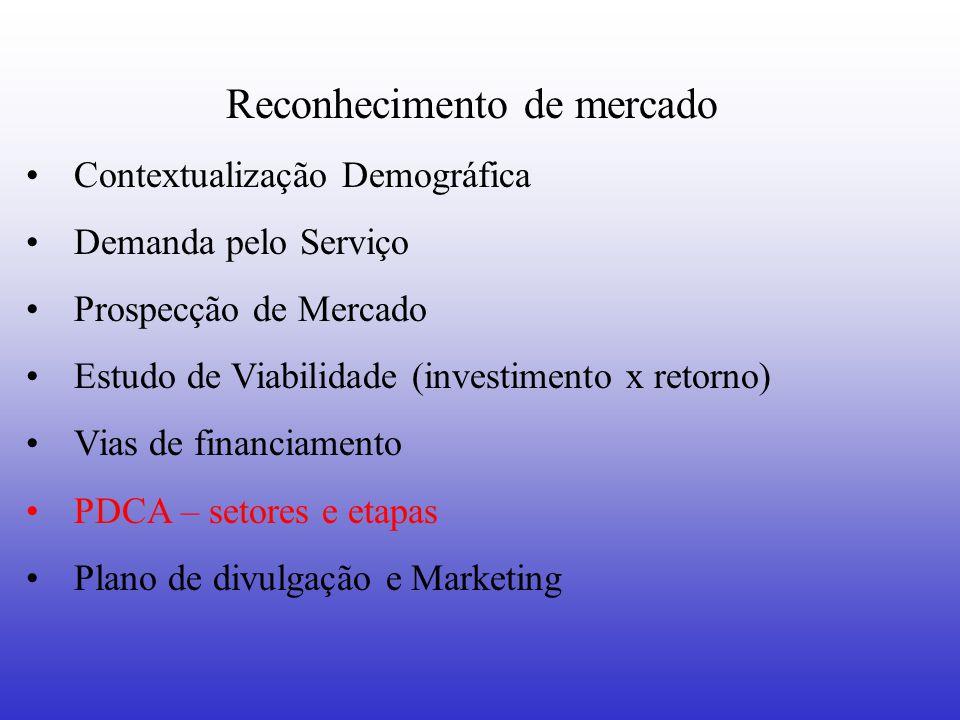 Reconhecimento de mercado