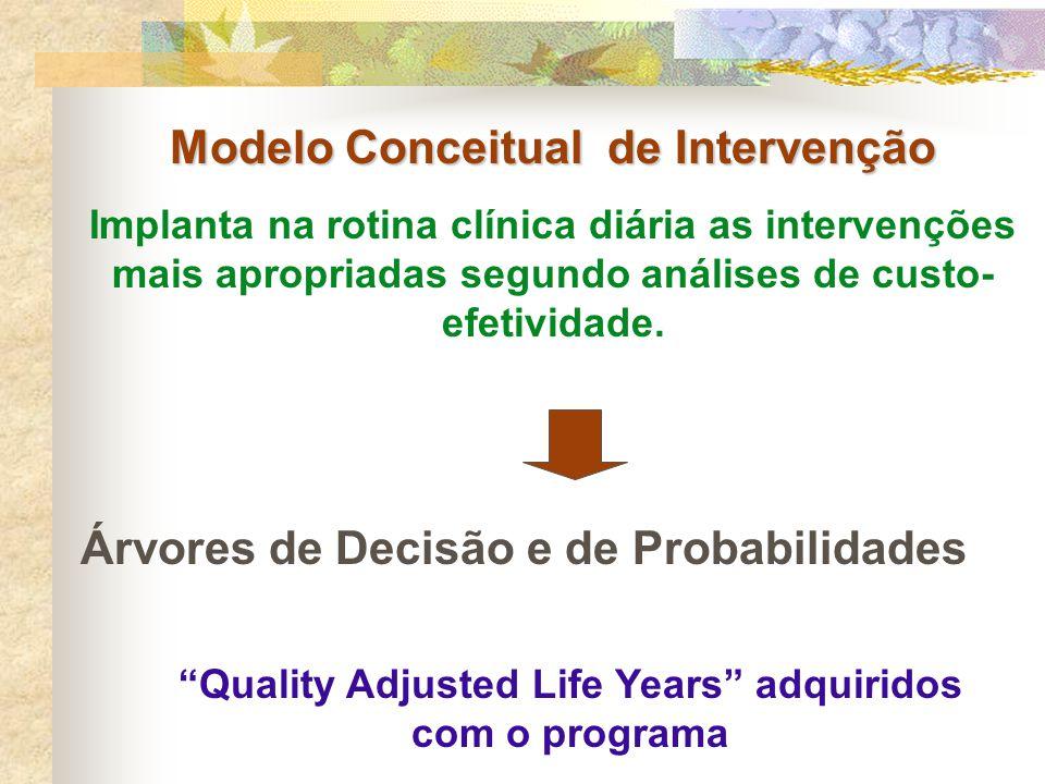 Modelo Conceitual de Intervenção