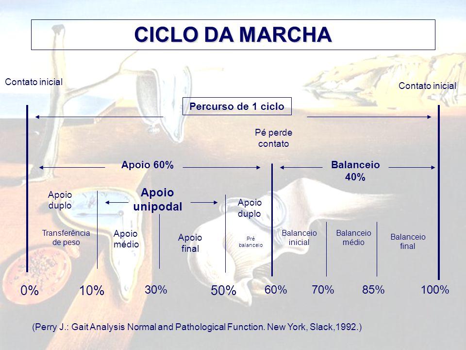 CICLO DA MARCHA 0% 10% 50% Apoio unipodal 30% 60% 70% 85% 100%