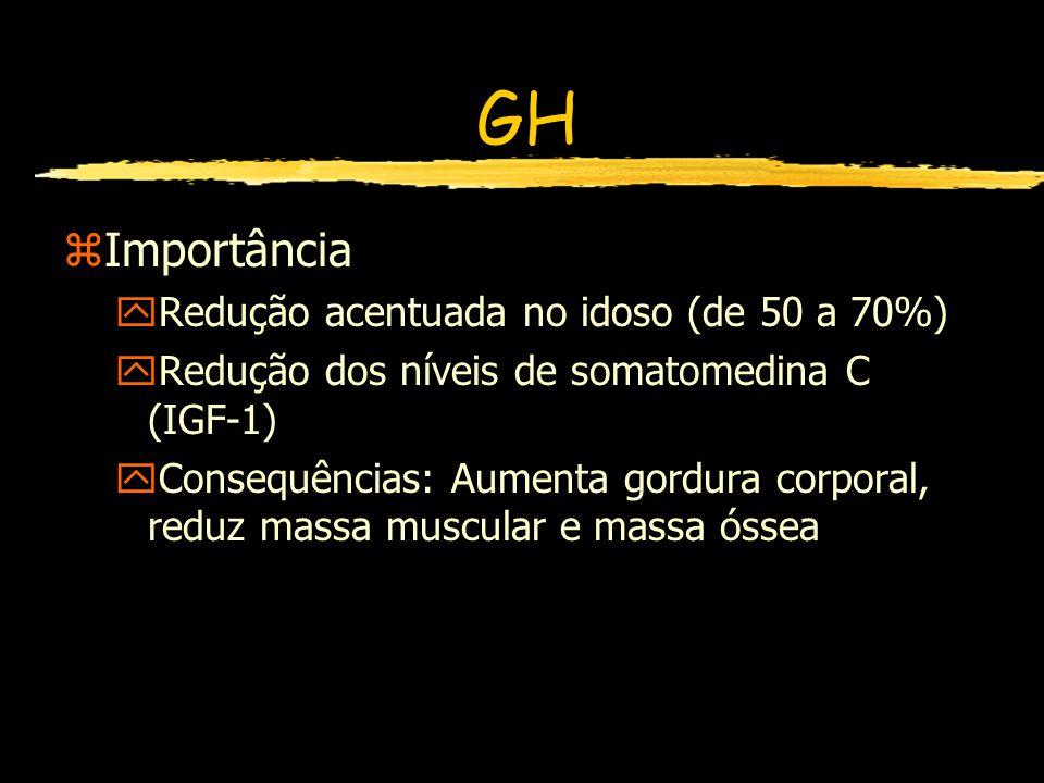 GH Importância Redução acentuada no idoso (de 50 a 70%)