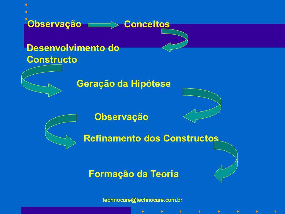 Desenvolvimento do Constructo