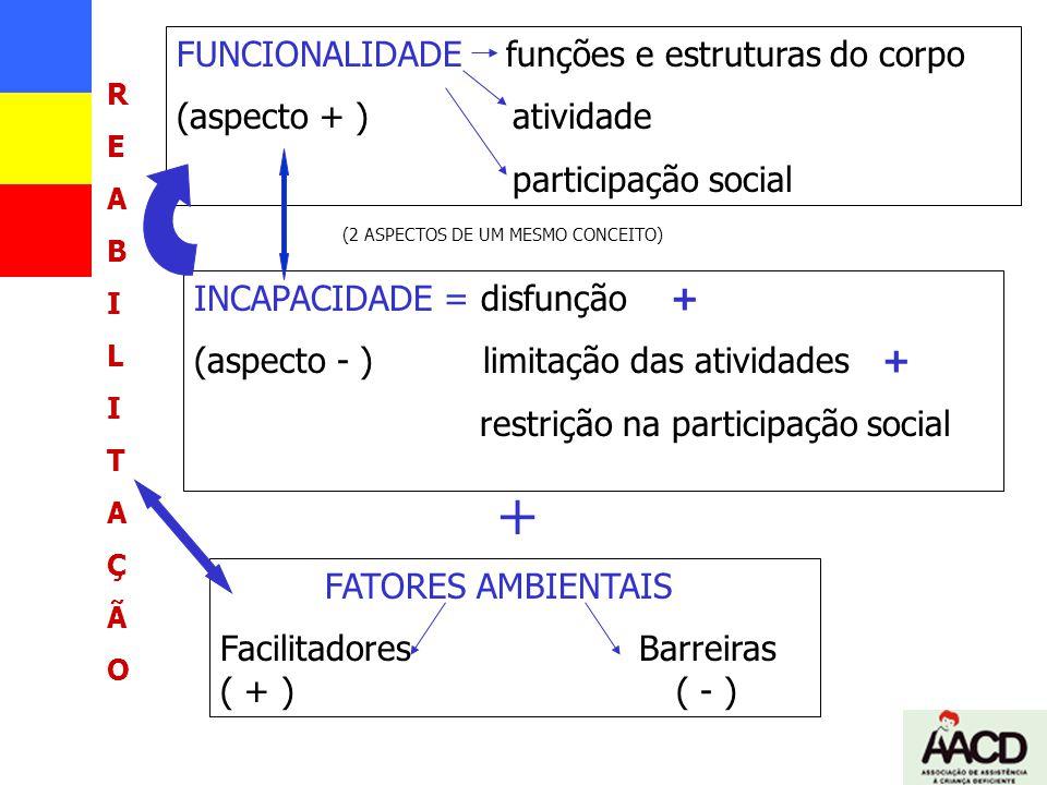 + FUNCIONALIDADE funções e estruturas do corpo (aspecto + ) atividade