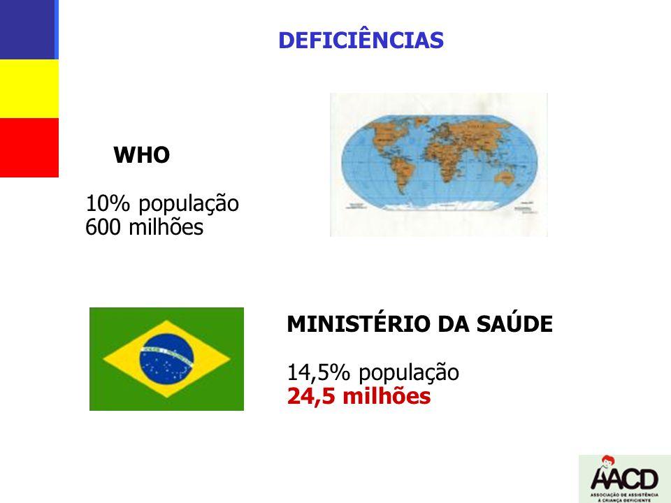 DEFICIÊNCIAS WHO 10% população 600 milhões MINISTÉRIO DA SAÚDE 14,5% população 24,5 milhões