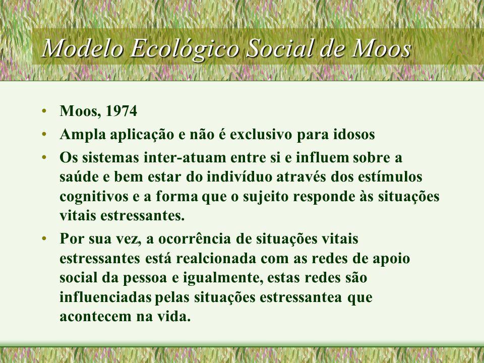 Modelo Ecológico Social de Moos