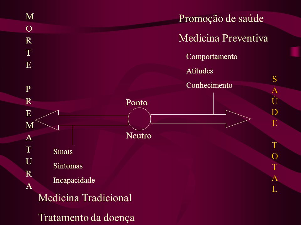 Promoção de saúde Medicina Preventiva Medicina Tradicional