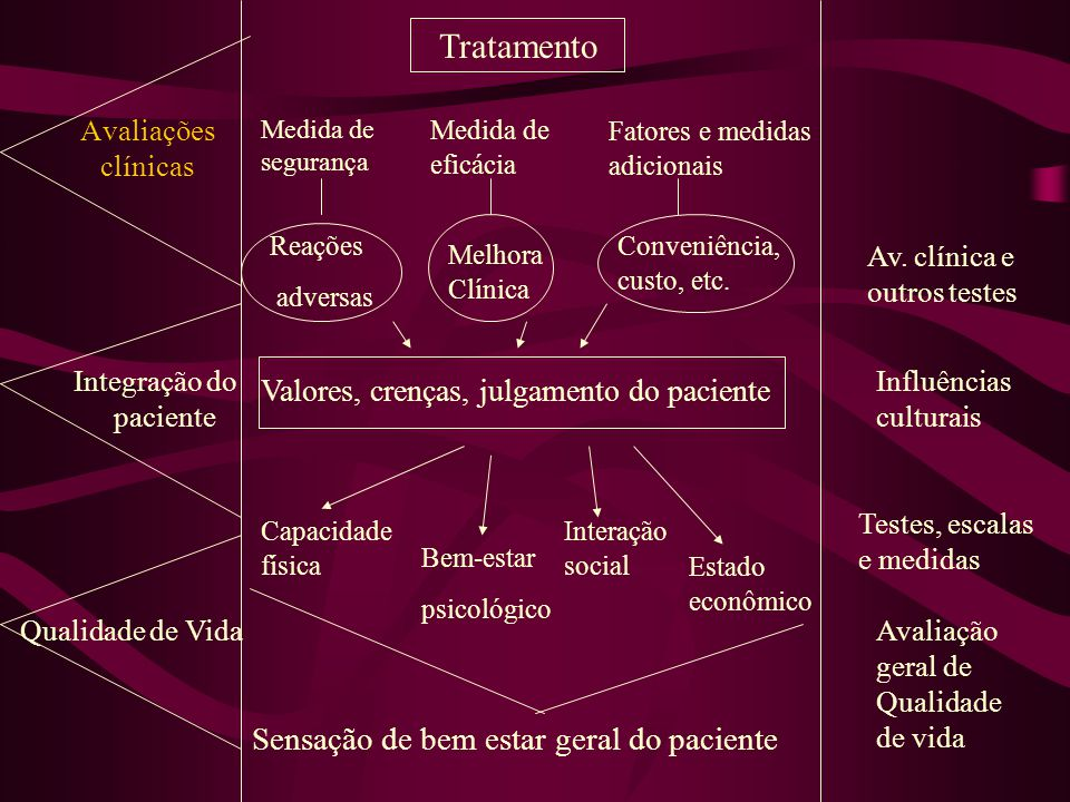 Tratamento Sensação de bem estar geral do paciente