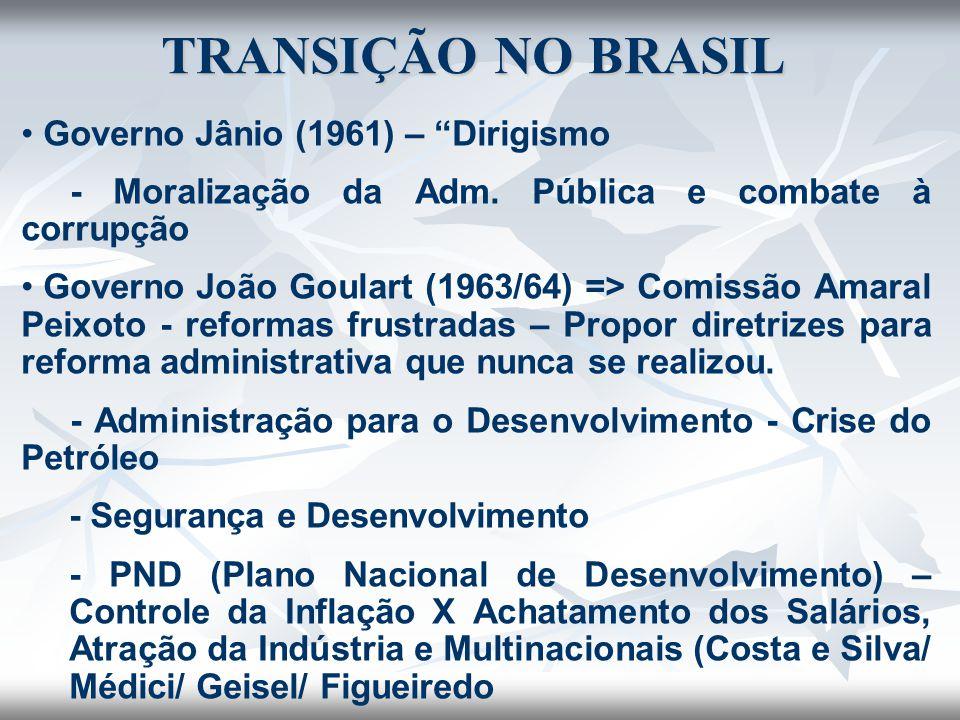 TRANSIÇÃO NO BRASIL Governo Jânio (1961) – Dirigismo