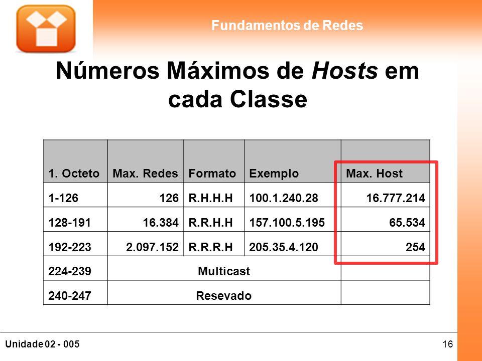 Números Máximos de Hosts em cada Classe