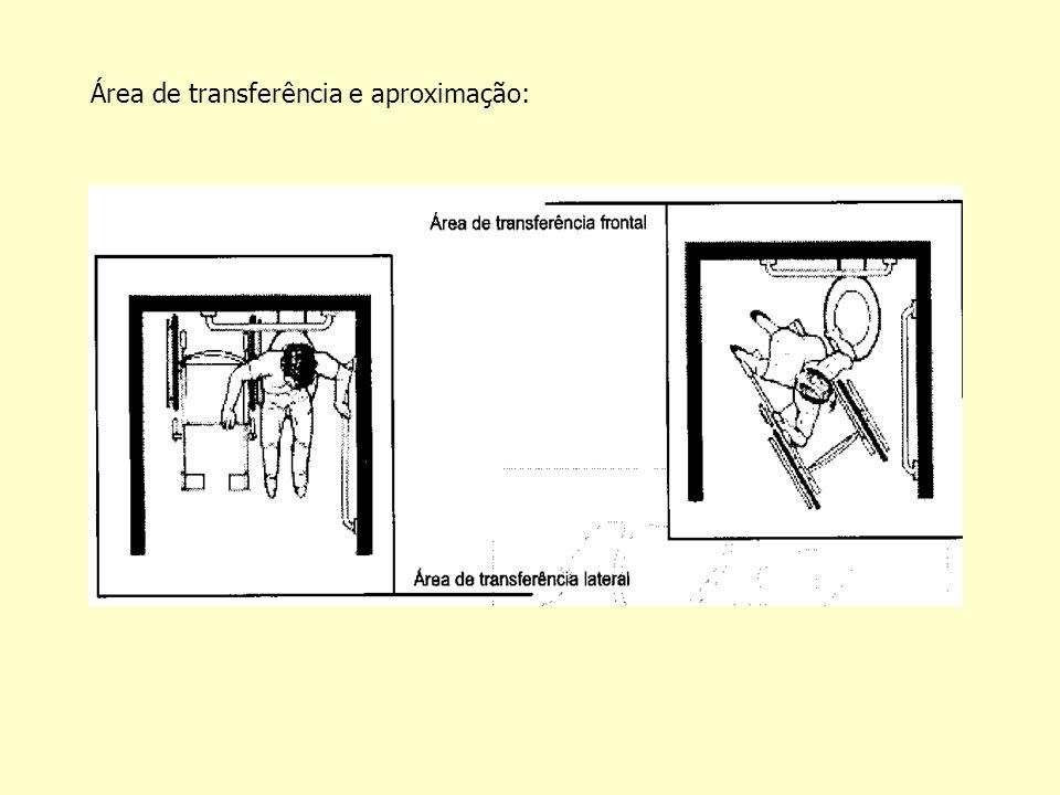 Área de transferência e aproximação: