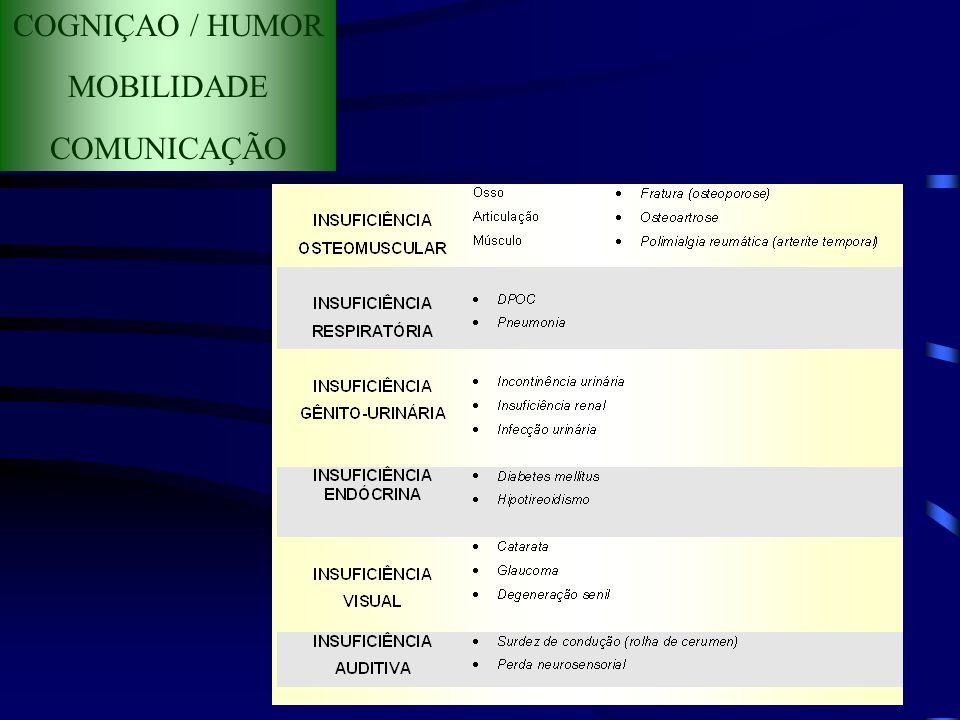 COGNIÇAO / HUMOR MOBILIDADE COMUNICAÇÃO