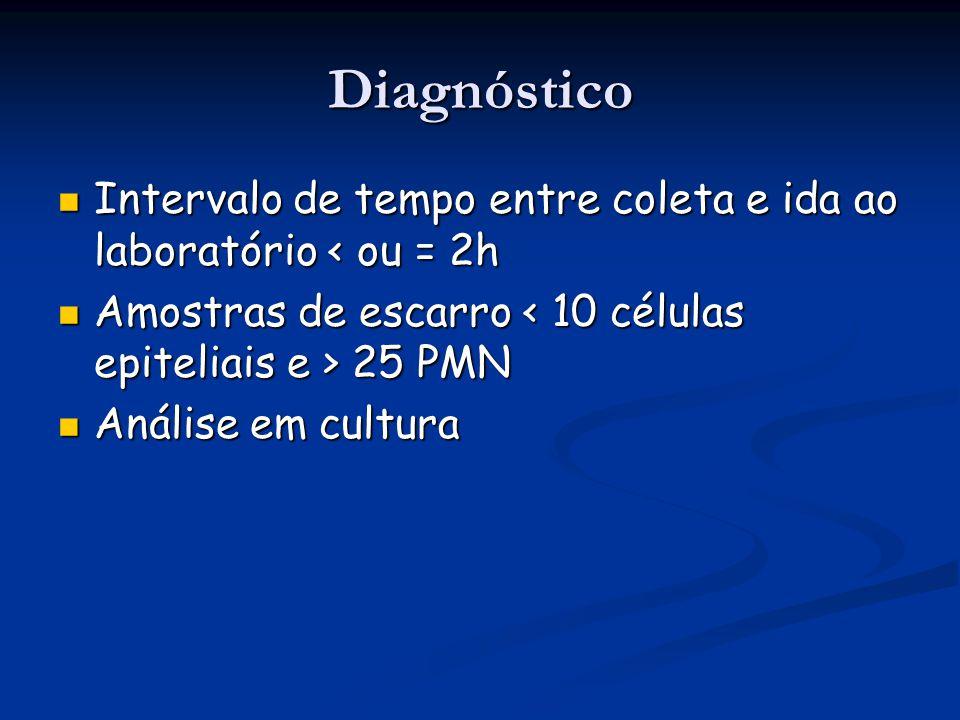 Diagnóstico Intervalo de tempo entre coleta e ida ao laboratório < ou = 2h. Amostras de escarro < 10 células epiteliais e > 25 PMN.
