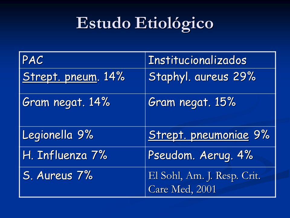 Estudo Etiológico PAC Institucionalizados Strept. pneum. 14%