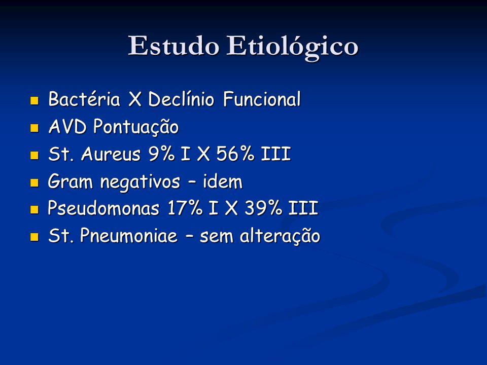 Estudo Etiológico Bactéria X Declínio Funcional AVD Pontuação