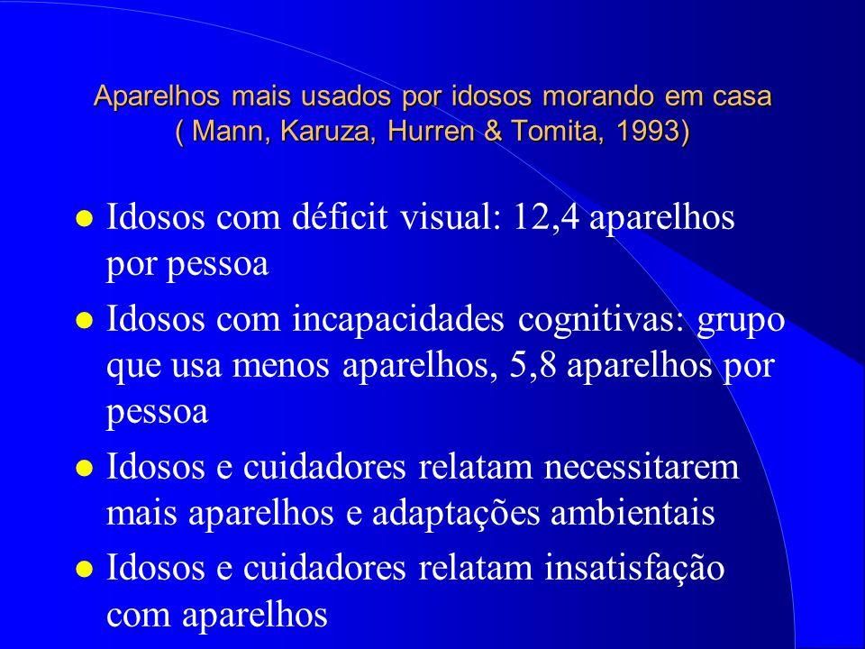 Idosos com déficit visual: 12,4 aparelhos por pessoa