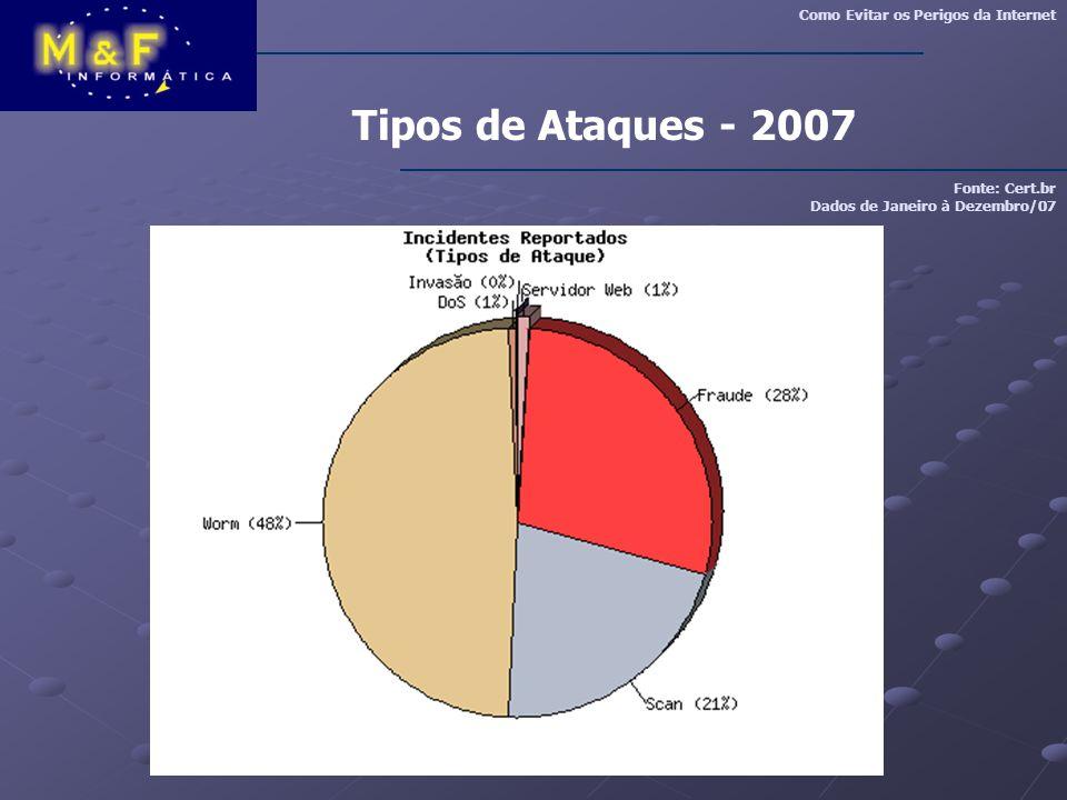 Tipos de Ataques - 2007 Como Evitar os Perigos da Internet