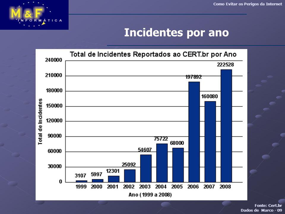 Incidentes por ano Como Evitar os Perigos da Internet Fonte: Cert.br