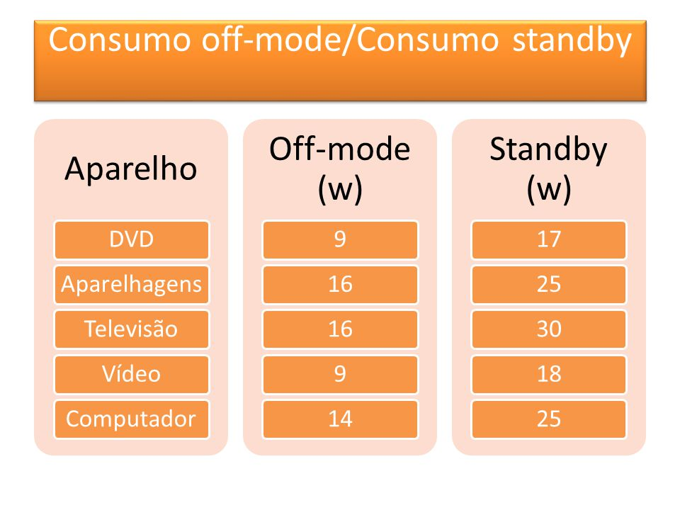 Consumo off-mode/Consumo standby