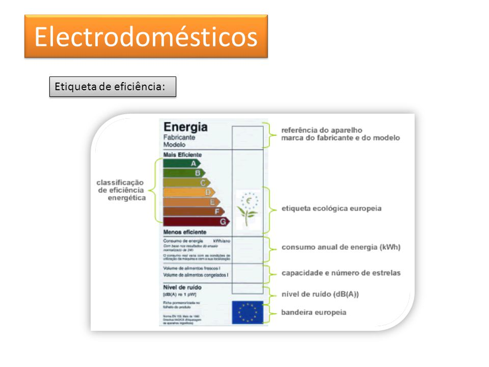 Electrodomésticos Etiqueta de eficiência:
