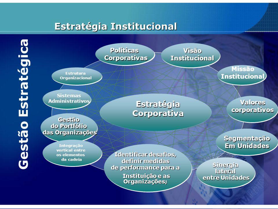 Gestão Estratégica Estratégia Institucional Estratégia Corporativa