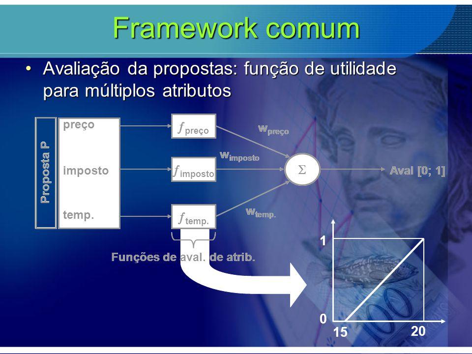 Framework comum Avaliação da propostas: função de utilidade para múltiplos atributos.  wpreço. wimposto.