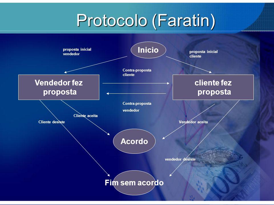 Protocolo (Faratin) Vendedor fez proposta Inicio cliente fez Acordo