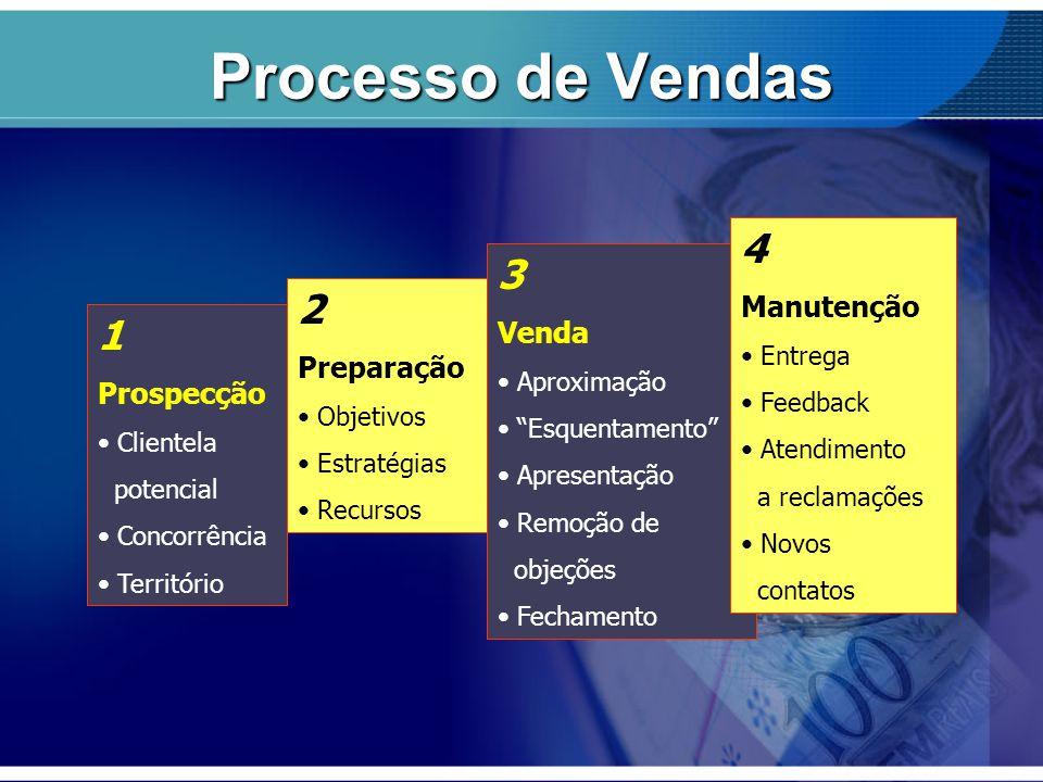 Processo de Vendas 4 3 2 1 Manutenção Venda Preparação Prospecção