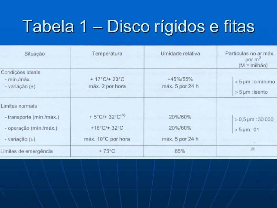 Tabela 1 – Disco rígidos e fitas