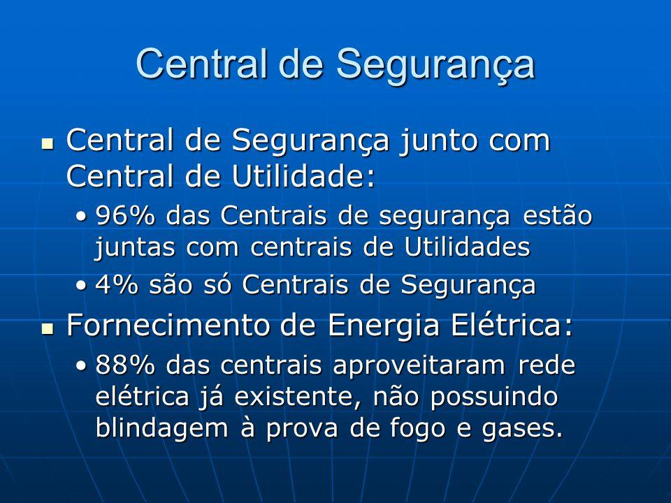 Central de Segurança Central de Segurança junto com Central de Utilidade: 96% das Centrais de segurança estão juntas com centrais de Utilidades.