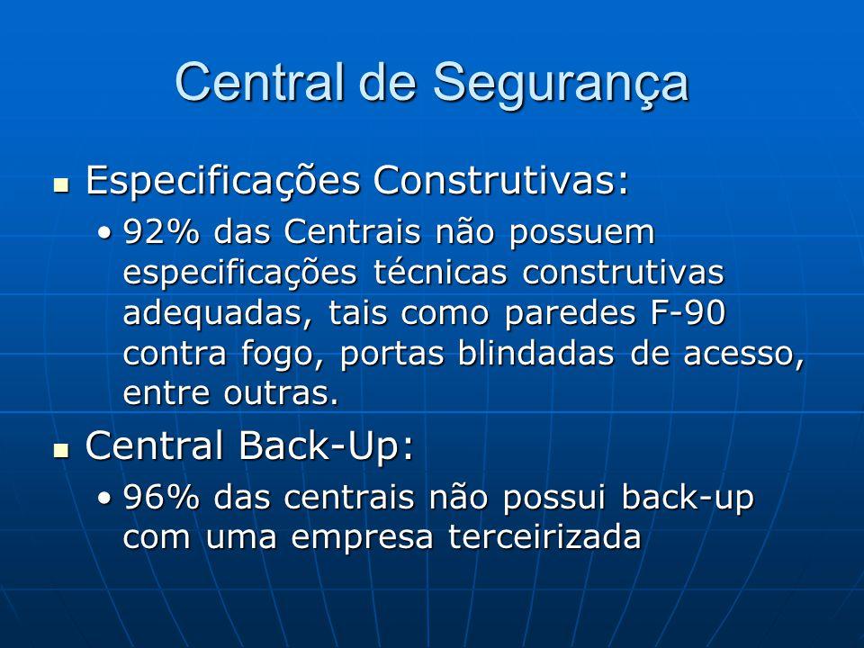 Central de Segurança Especificações Construtivas: Central Back-Up: