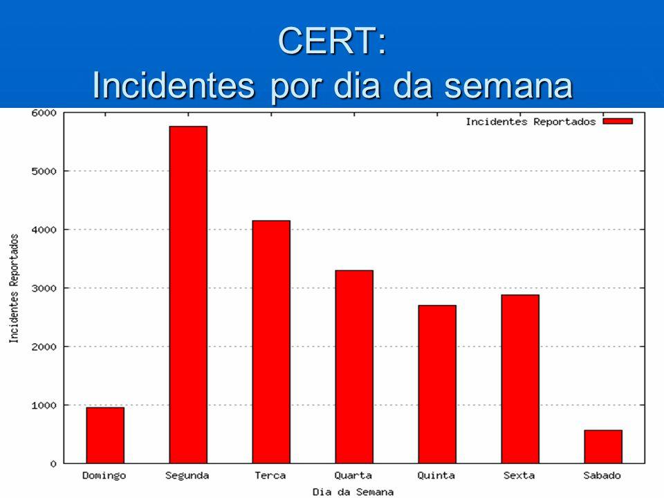 CERT: Incidentes por dia da semana