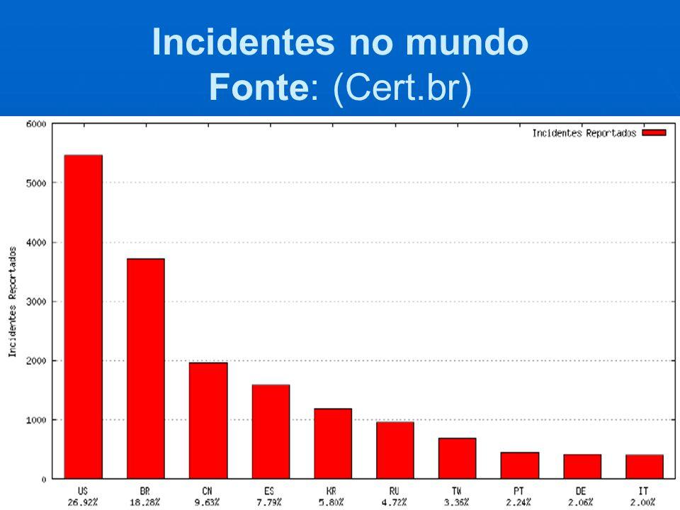 Incidentes no mundo Fonte: (Cert.br)