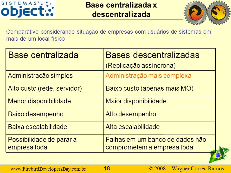 Base centralizada x descentralizada