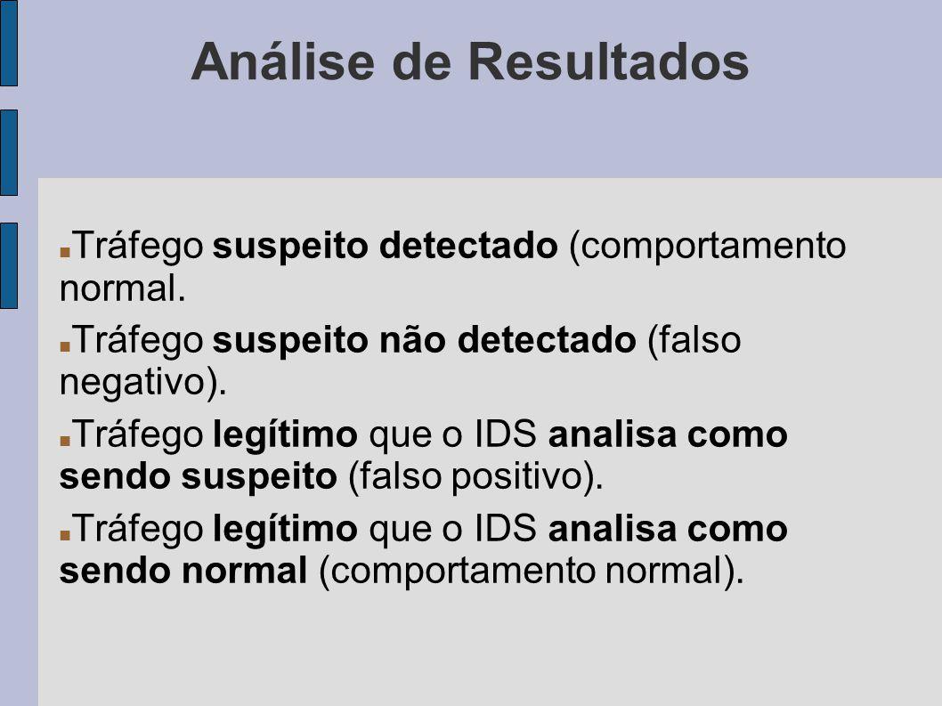 Análise de Resultados Tráfego suspeito detectado (comportamento normal. Tráfego suspeito não detectado (falso negativo).