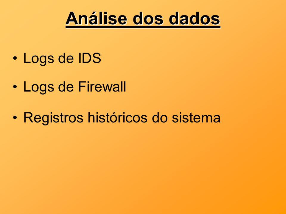 Análise dos dados Logs de IDS Logs de Firewall