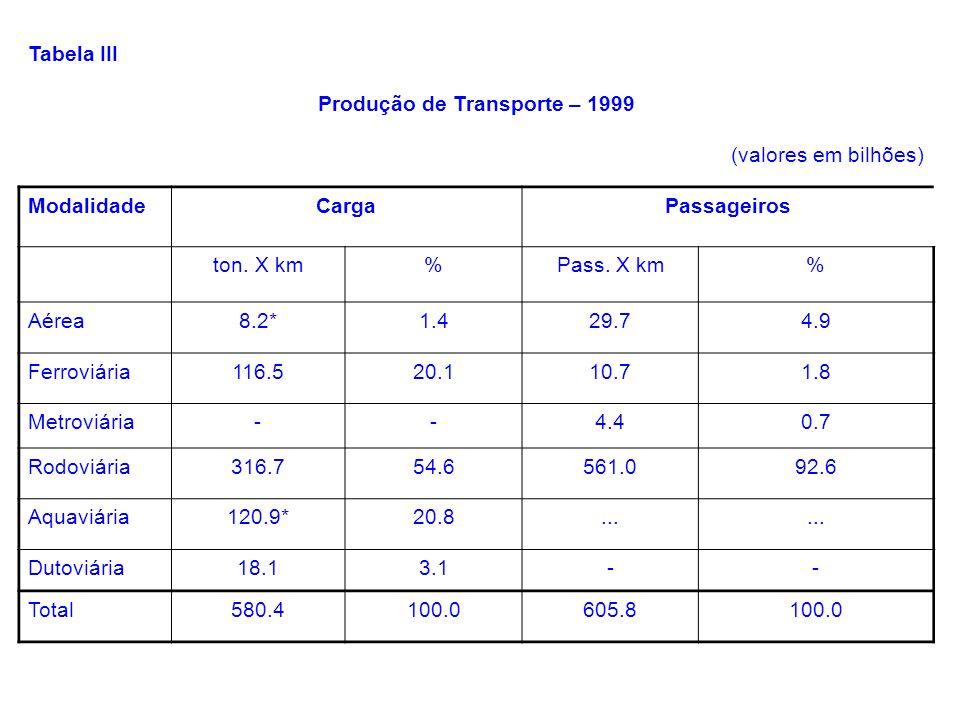 Produção de Transporte – 1999