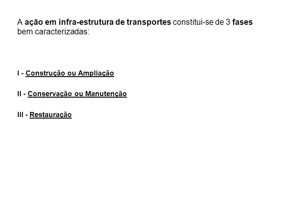 A ação em infra-estrutura de transportes constitui-se de 3 fases bem caracterizadas: