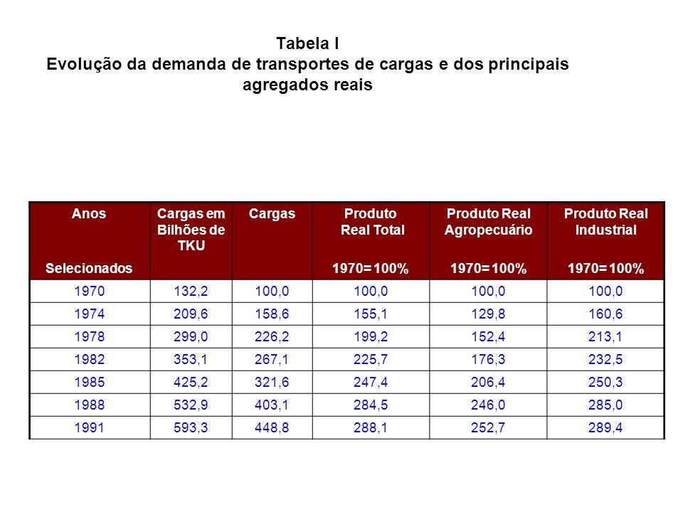 Tabela I Evolução da demanda de transportes de cargas e dos principais agregados reais