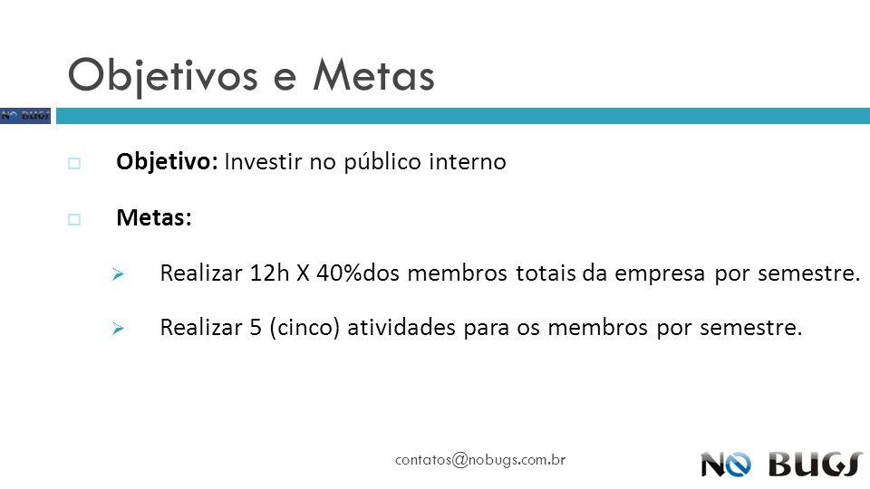 Objetivos e Metas Objetivo: Investir no público interno Metas: