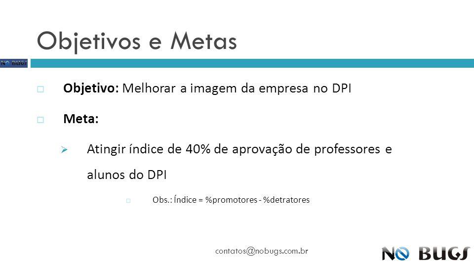 Obs.: Índice = %promotores - %detratores