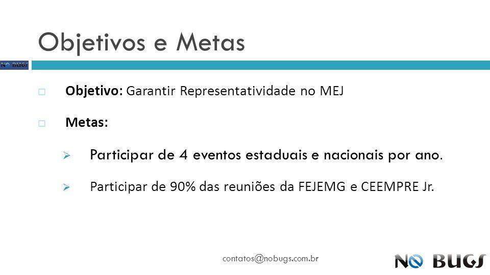Objetivos e Metas Objetivo: Garantir Representatividade no MEJ. Metas: Participar de 4 eventos estaduais e nacionais por ano.