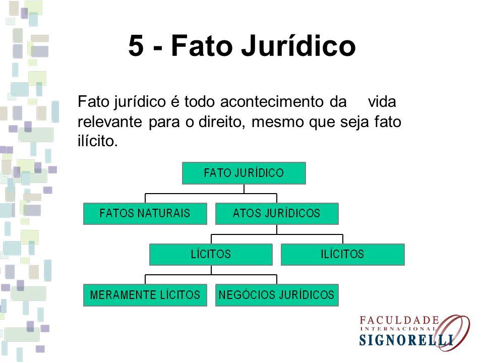 5 - Fato Jurídico Fato jurídico é todo acontecimento da vida relevante para o direito, mesmo que seja fato ilícito.