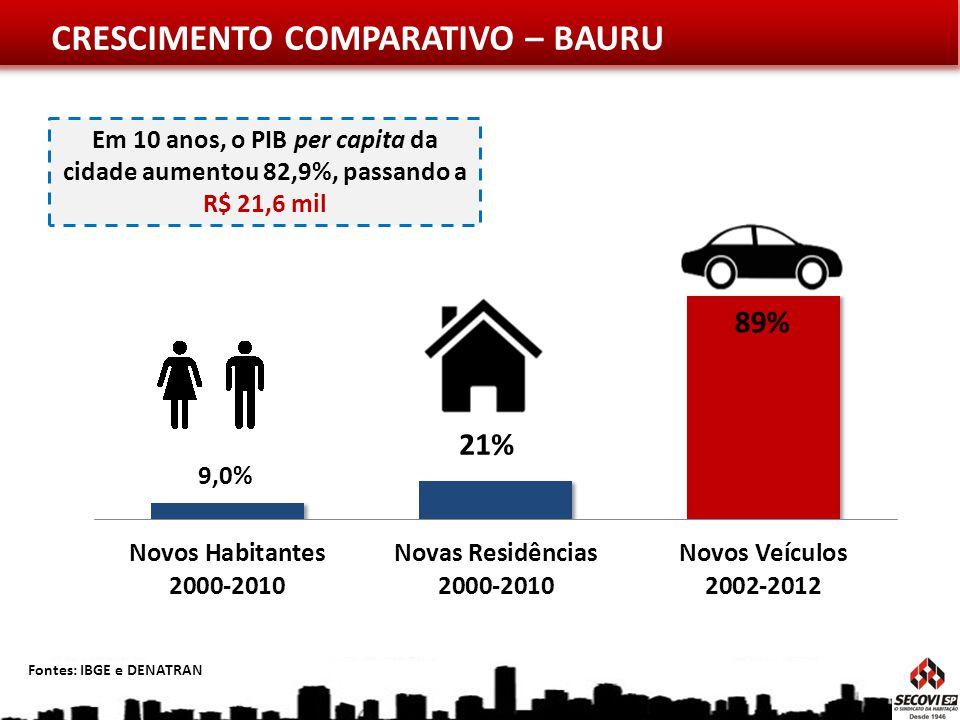 CRESCIMENTO COMPARATIVO – BAURU