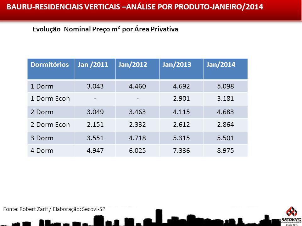 BAURU-RESIDENCIAIS VERTICAIS –ANÁLISE POR PRODUTO-JANEIRO/2014