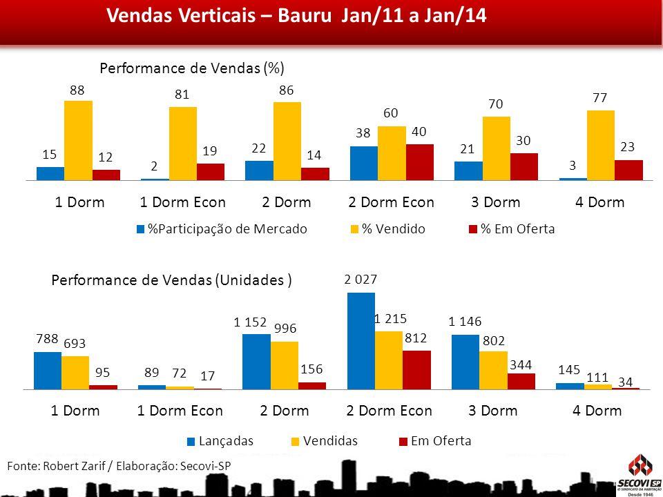 Vendas Verticais – Bauru Jan/11 a Jan/14