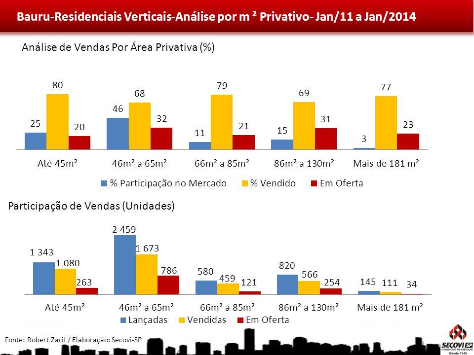 Bauru-Residenciais Verticais-Análise por m ² Privativo- Jan/11 a Jan/2014