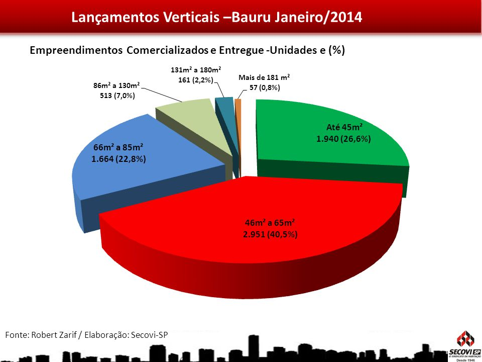Lançamentos Verticais –Bauru Janeiro/2014