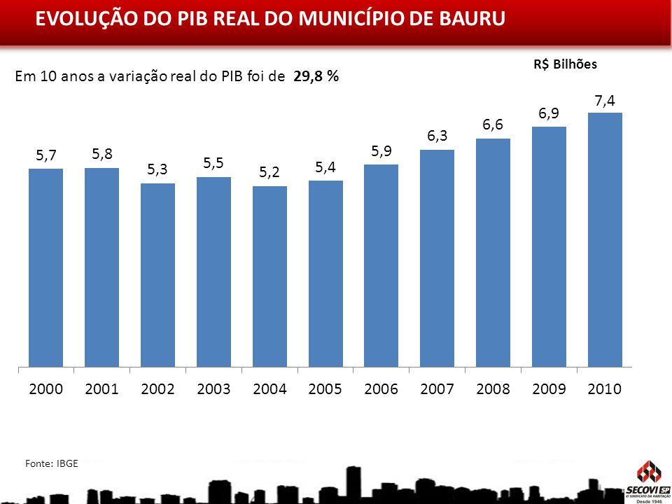 EVOLUÇÃO DO PIB REAL DO MUNICÍPIO DE BAURU
